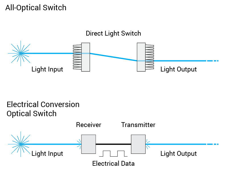 direct-light-all-optical-switch-vs-electrical-conversion-optical-switch
