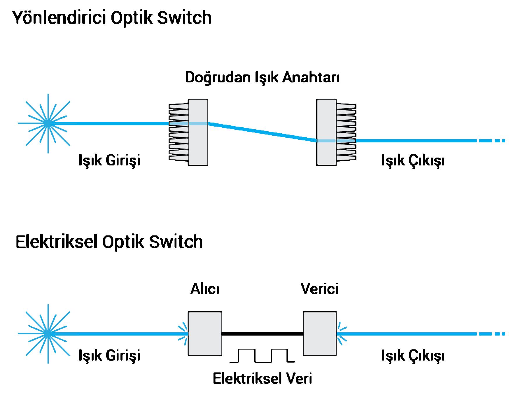 dogrudan-isik-tum-optik-anahtar-vs-elektrik-donusum-optik-anahtar