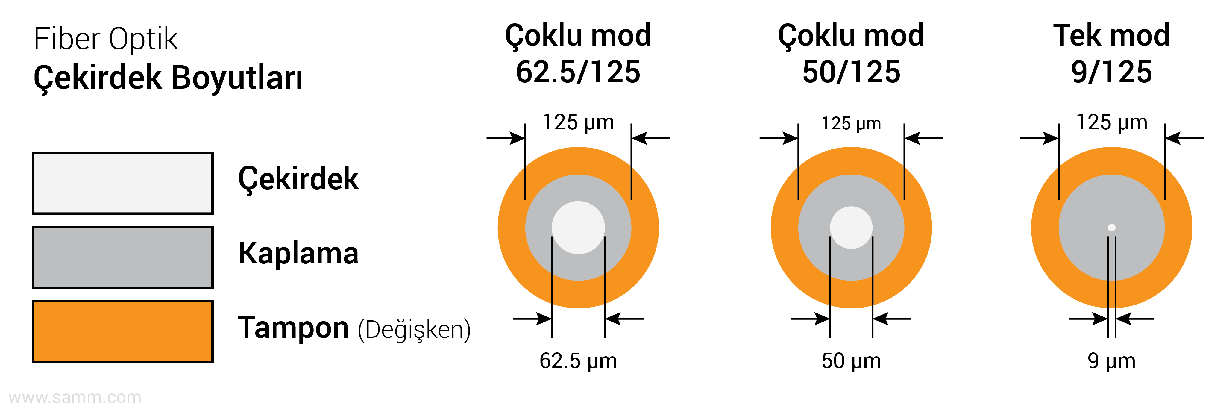 fiber-optik-kablo-cekirdek-cladding-boyutlar