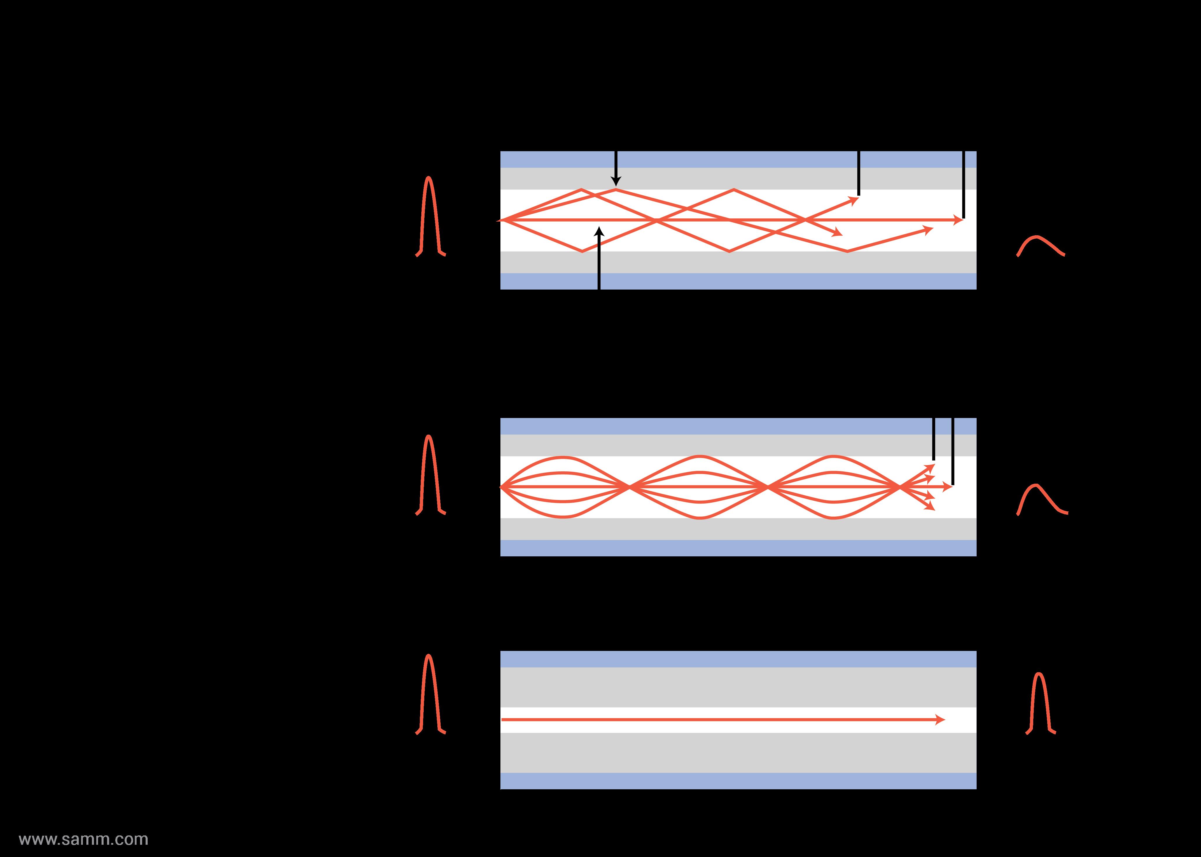optik-fiber-tipleri-sinyal-kademe-indisi