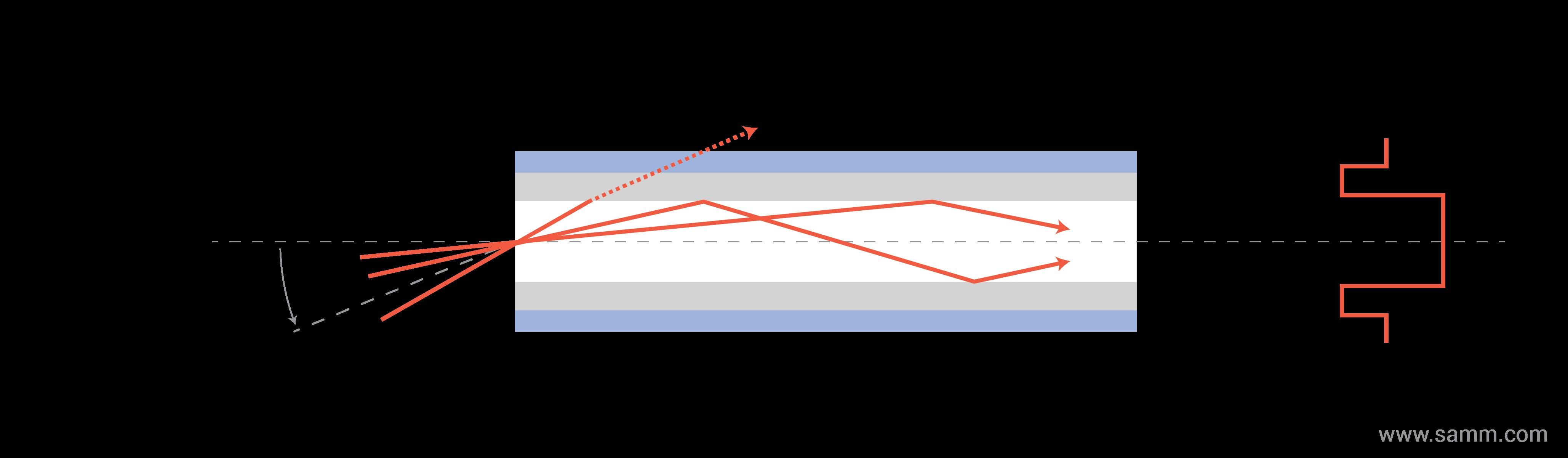 optik-fiber-tipleri-sinyal- Çok Modlu kademe-indisi