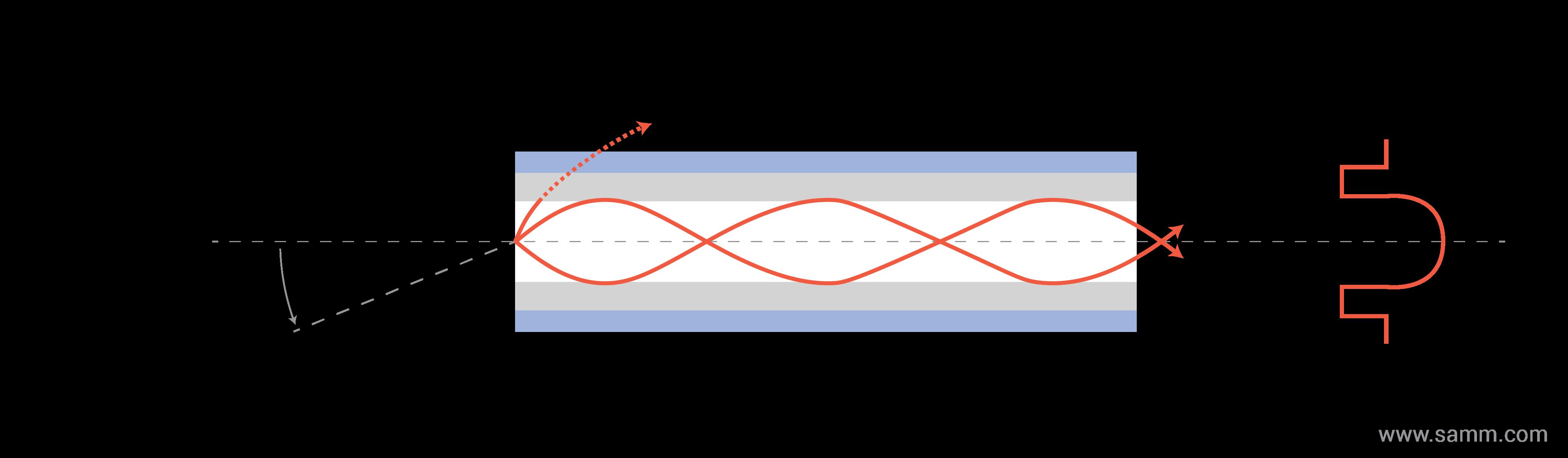 optik-fiber-tipleri-sinyal- Çok Modlu derece-indisi